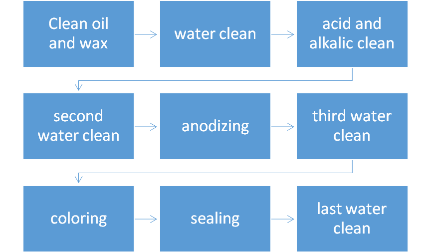 anodizing description.png